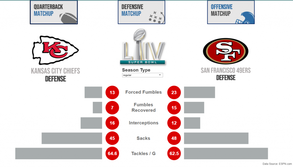 Superbowl 54 Defenses